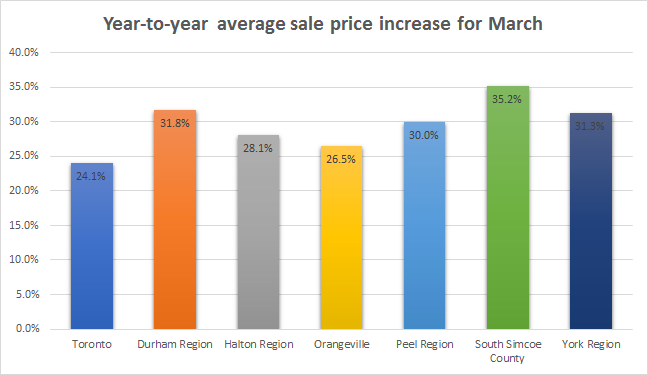 Average house sale price rise by area