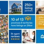 Living Realty signs agreement with Zillow